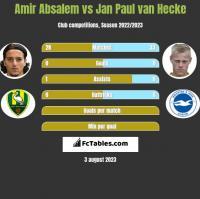 Amir Absalem vs Jan Paul van Hecke h2h player stats