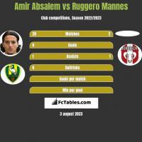 Amir Absalem vs Ruggero Mannes h2h player stats