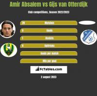 Amir Absalem vs Gijs van Otterdijk h2h player stats
