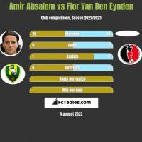Amir Absalem vs Flor Van Den Eynden h2h player stats