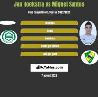 Jan Hoekstra vs Miguel Santos h2h player stats