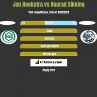 Jan Hoekstra vs Konrad Sikking h2h player stats