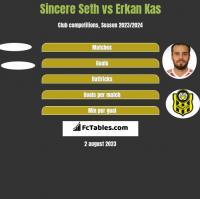Sincere Seth vs Erkan Kas h2h player stats