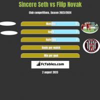 Sincere Seth vs Filip Novak h2h player stats
