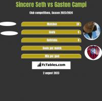 Sincere Seth vs Gaston Campi h2h player stats