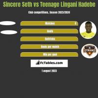 Sincere Seth vs Teenage Lingani Hadebe h2h player stats