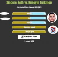 Sincere Seth vs Huseyin Turkmen h2h player stats