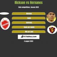 Rickson vs Hernanes h2h player stats