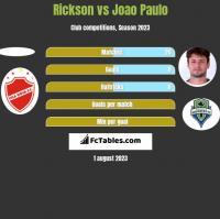 Rickson vs Joao Paulo h2h player stats