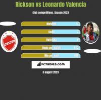 Rickson vs Leonardo Valencia h2h player stats