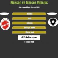 Rickson vs Marcos Vinicius h2h player stats