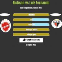 Rickson vs Luiz Fernando h2h player stats