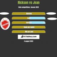 Rickson vs Jean h2h player stats