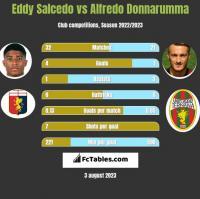 Eddy Salcedo vs Alfredo Donnarumma h2h player stats