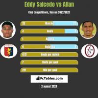 Eddy Salcedo vs Allan h2h player stats