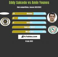 Eddy Salcedo vs Amin Younes h2h player stats