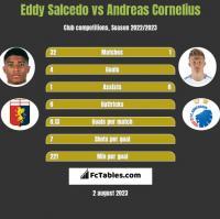Eddy Salcedo vs Andreas Cornelius h2h player stats