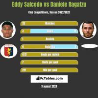 Eddy Salcedo vs Daniele Ragatzu h2h player stats