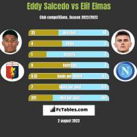 Eddy Salcedo vs Elif Elmas h2h player stats