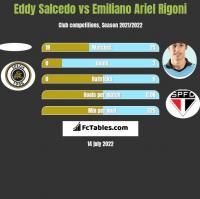 Eddy Salcedo vs Emiliano Ariel Rigoni h2h player stats
