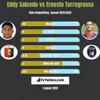 Eddy Salcedo vs Ernesto Torregrossa h2h player stats