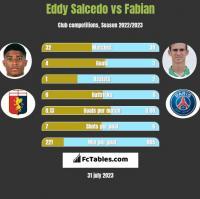 Eddy Salcedo vs Fabian h2h player stats