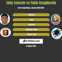 Eddy Salcedo vs Fabio Quagliarella h2h player stats