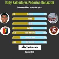 Eddy Salcedo vs Federico Bonazzoli h2h player stats