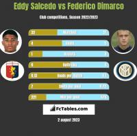 Eddy Salcedo vs Federico Dimarco h2h player stats