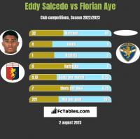 Eddy Salcedo vs Florian Aye h2h player stats