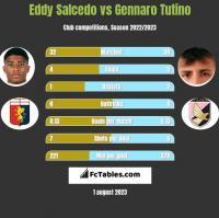 Eddy Salcedo vs Gennaro Tutino h2h player stats