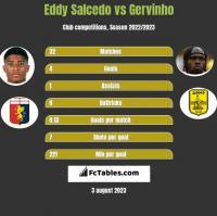 Eddy Salcedo vs Gervinho h2h player stats