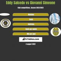 Eddy Salcedo vs Giovanni Simeone h2h player stats