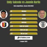 Eddy Salcedo vs Jasmin Kurtic h2h player stats