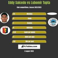 Eddy Salcedo vs Lubomir Tupta h2h player stats