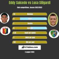 Eddy Salcedo vs Luca Siligardi h2h player stats