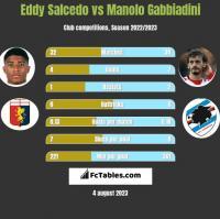 Eddy Salcedo vs Manolo Gabbiadini h2h player stats