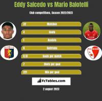 Eddy Salcedo vs Mario Balotelli h2h player stats