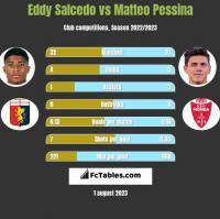 Eddy Salcedo vs Matteo Pessina h2h player stats