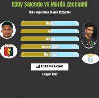 Eddy Salcedo vs Mattia Zaccagni h2h player stats