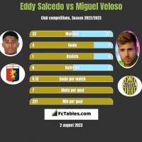 Eddy Salcedo vs Miguel Veloso h2h player stats