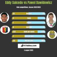 Eddy Salcedo vs Pawel Dawidowicz h2h player stats