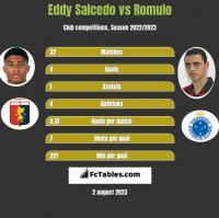 Eddy Salcedo vs Romulo h2h player stats