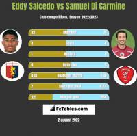 Eddy Salcedo vs Samuel Di Carmine h2h player stats
