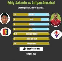 Eddy Salcedo vs Sofyan Amrabat h2h player stats