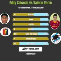Eddy Salcedo vs Valerio Verre h2h player stats