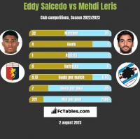 Eddy Salcedo vs Mehdi Leris h2h player stats