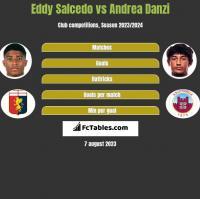 Eddy Salcedo vs Andrea Danzi h2h player stats