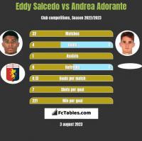 Eddy Salcedo vs Andrea Adorante h2h player stats