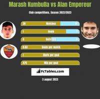 Marash Kumbulla vs Alan Empereur h2h player stats